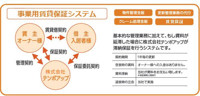 店舗賃貸保証システム